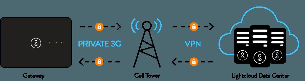 Cellular Security